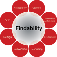 The Findability Flower
